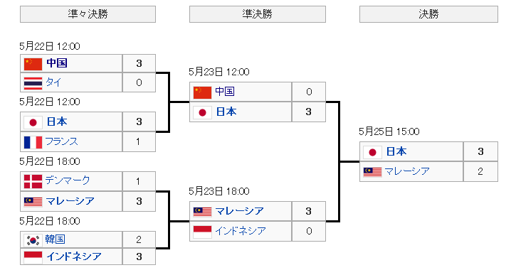 トマス杯 ユーバー杯2014   Wikipedia