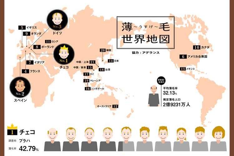 世界各国の薄毛率をビジュアル化した「薄毛世界地図」が話題!