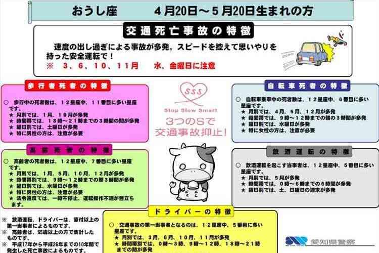 「おうし座のアナタはスピードを控えよう」愛知県警が星座別に交通事故の特徴を公開し話題に