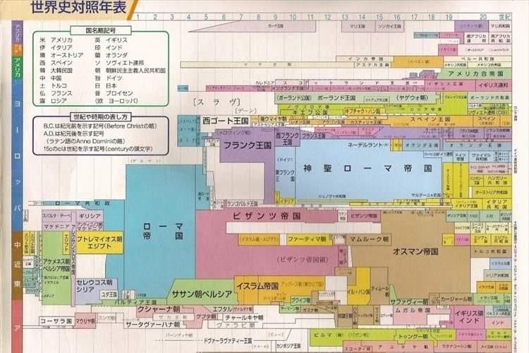 """王朝が一度も滅びずに続く""""世界最古の国「日本」""""年表を見ると凄さと誇りを感じる"""