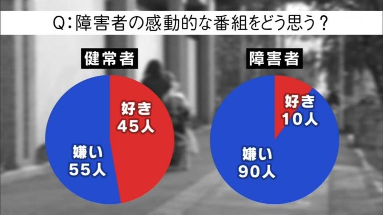 NHK「バリバラ」が24時間テレビの裏で障害者による感動演出「感動ポルノ」に疑問を投げかける