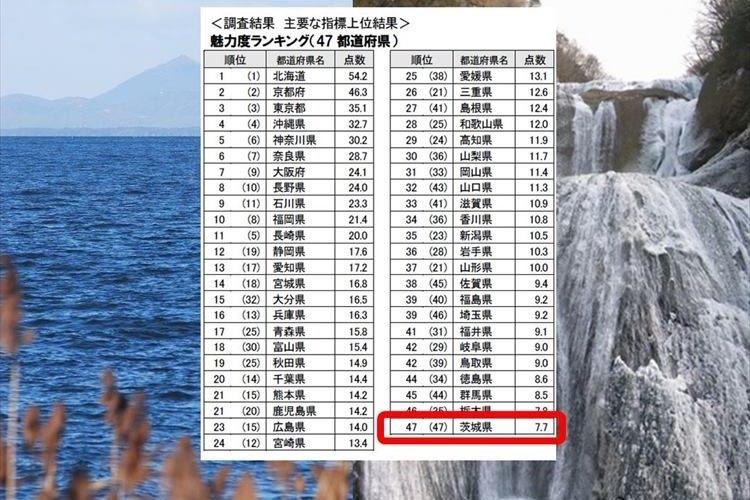 「むしろ誇りに思う」茨城県が都道府県魅力度ランキングで4年連続最下位に!