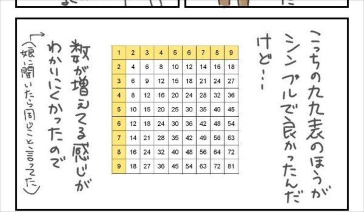 これは画期的!九九をビジュアル的に覚えやすくなる表が話題に!
