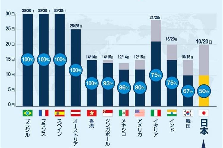 日本の有休消化率が2年連続ワースト1位に…結果を受けて様々な声が挙がる!