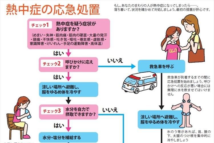 【知っておくべき】適切な対策をすれば予防できる!熱中症の対処方法