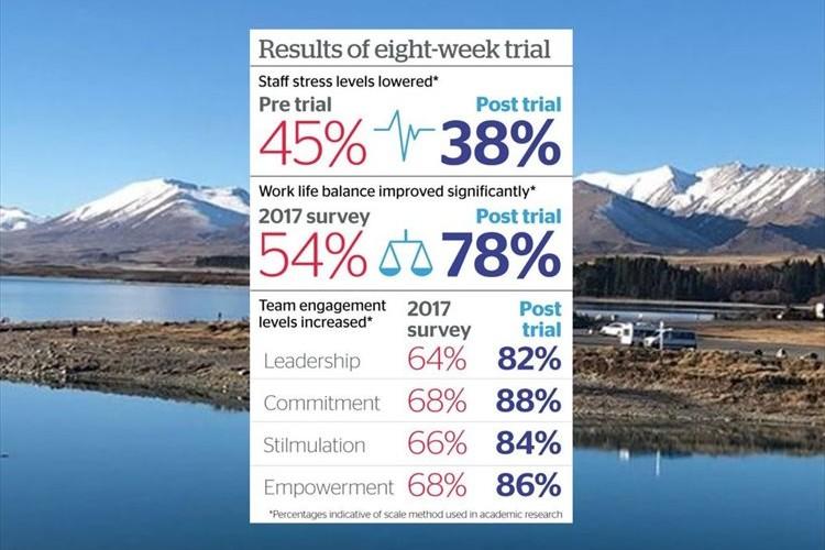 ニュージーランドで週休3日の実験!一定の成果を経たため実現へ向けて検討